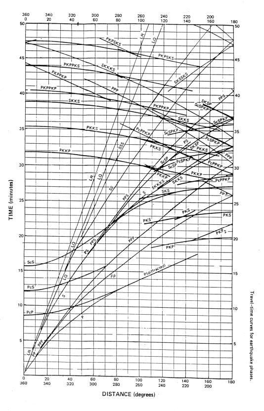Cornell GEOLENG 122 Spring 01 – Earthquake P-wave and S-wave Travel Time Worksheet